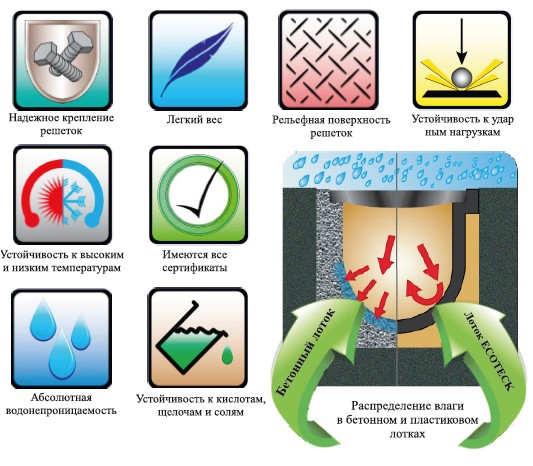 Системы поверхностного водоотвода— полимерный водоотвод